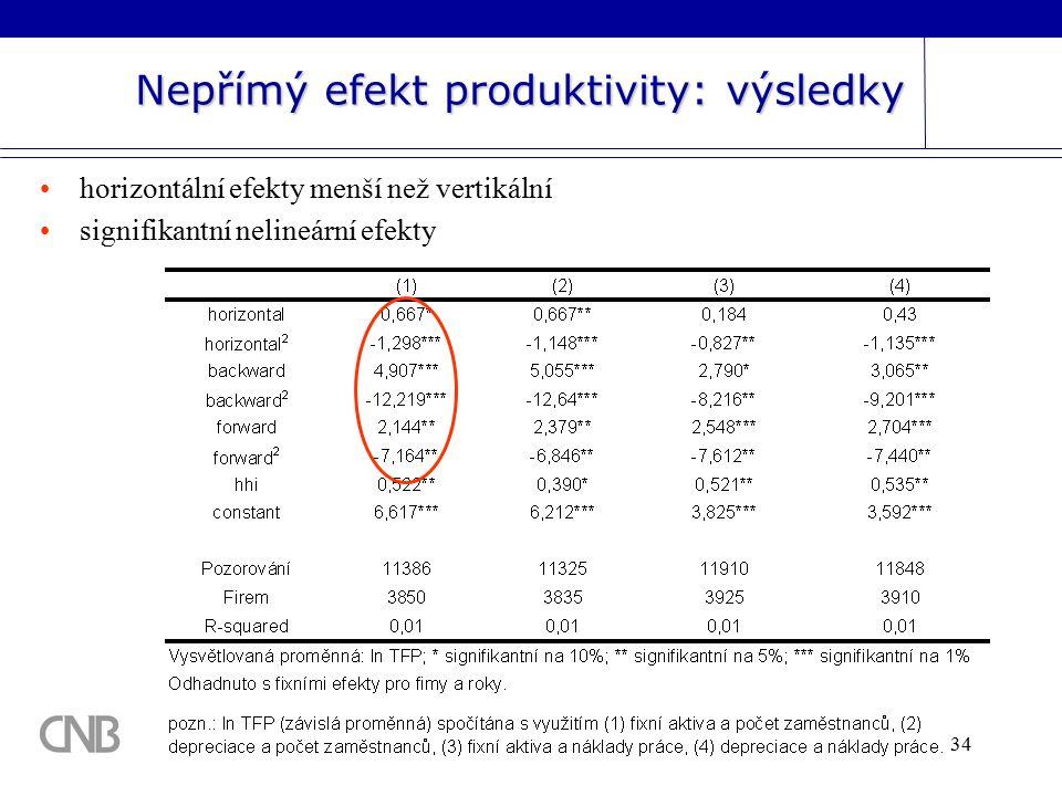 34 Nepřímý efekt produktivity: výsledky horizontální efekty menší než vertikální signifikantní nelineární efekty