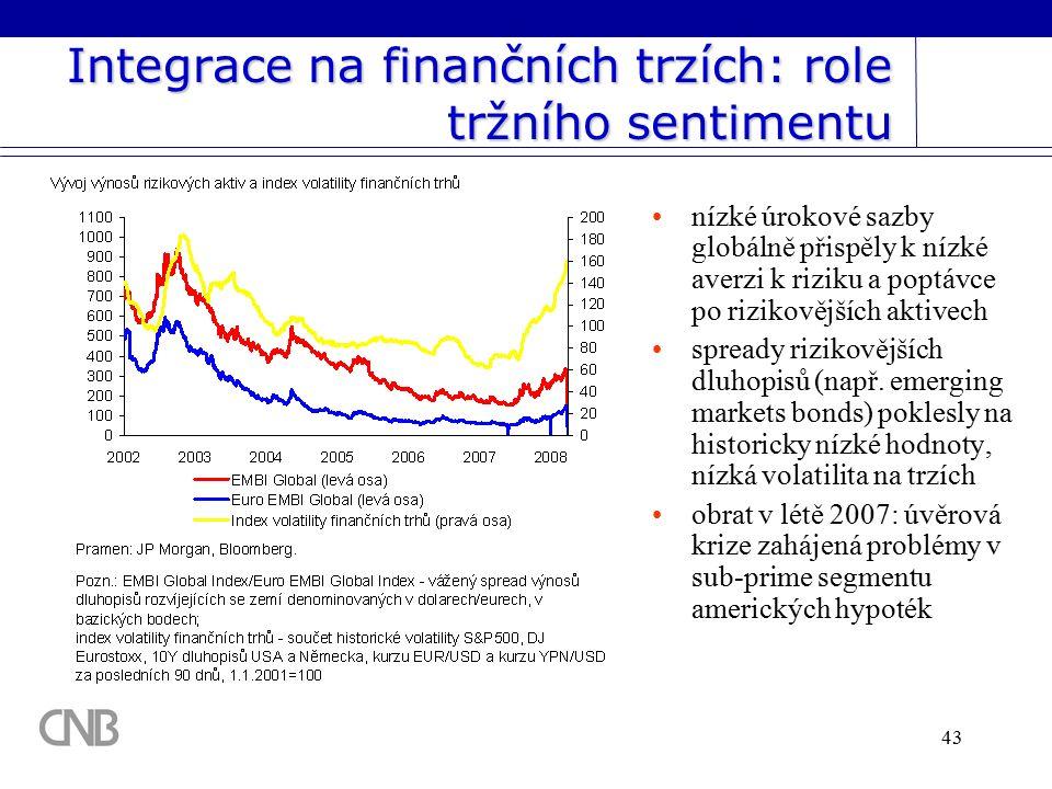 43 Integrace na finančních trzích: role tržního sentimentu nízké úrokové sazby globálně přispěly k nízké averzi k riziku a poptávce po rizikovějších aktivech spready rizikovějších dluhopisů (např.