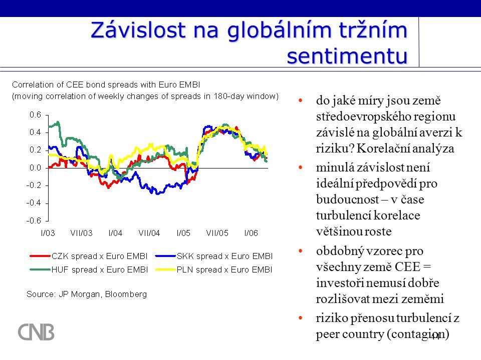 44 Závislost na globálním tržním sentimentu do jaké míry jsou země středoevropského regionu závislé na globální averzi k riziku.