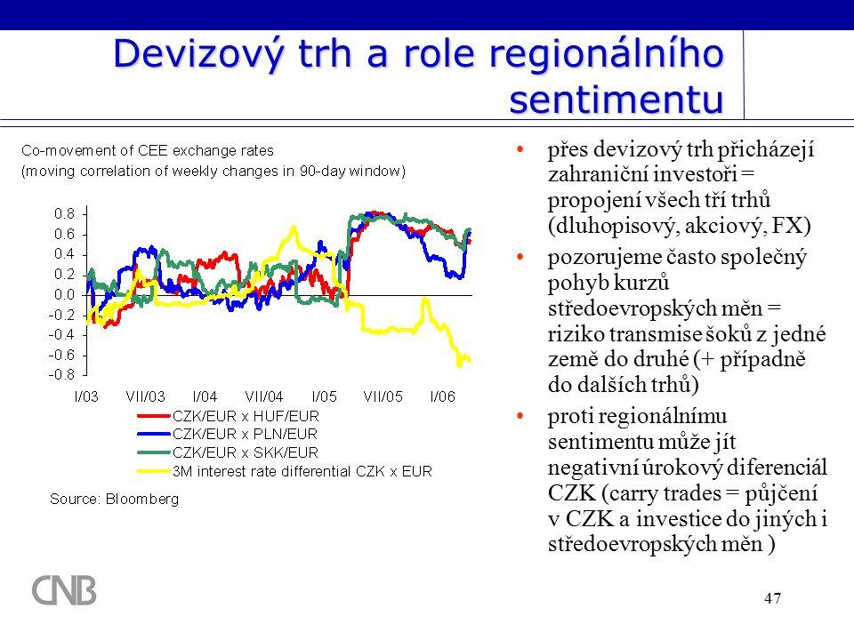 47 Devizový trh a role regionálního sentimentu přes devizový trh přicházejí zahraniční investoři = propojení všech tří trhů (dluhopisový, akciový, FX) pozorujeme často společný pohyb kurzů středoevropských měn = riziko transmise šoků z jedné země do druhé (+ případně do dalších trhů) proti regionálnímu sentimentu může jít negativní úrokový diferenciál CZK (carry trades = půjčení v CZK a investice do jiných i středoevropských měn )