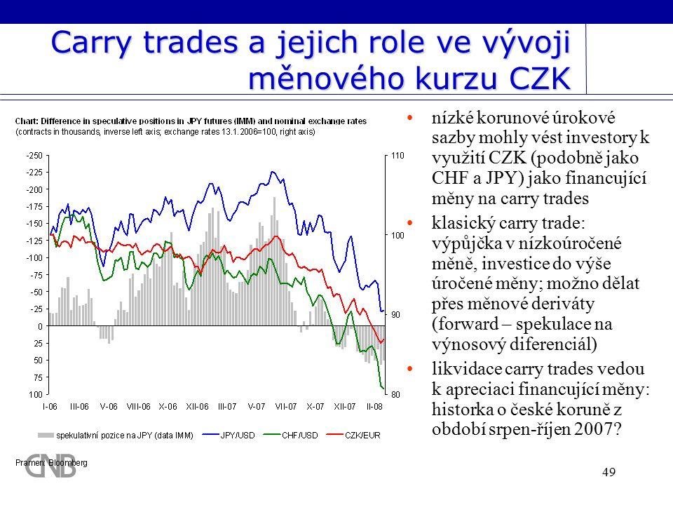 49 Carry trades a jejich role ve vývoji měnového kurzu CZK nízké korunové úrokové sazby mohly vést investory k využití CZK (podobně jako CHF a JPY) jako financující měny na carry trades klasický carry trade: výpůjčka v nízkoúročené měně, investice do výše úročené měny; možno dělat přes měnové deriváty (forward – spekulace na výnosový diferenciál) likvidace carry trades vedou k apreciaci financující měny: historka o české koruně z období srpen-říjen 2007?
