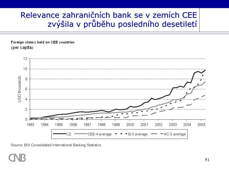 51 Relevance zahraničních bank se v zemích CEE zvýšila v průběhu posledního desetiletí