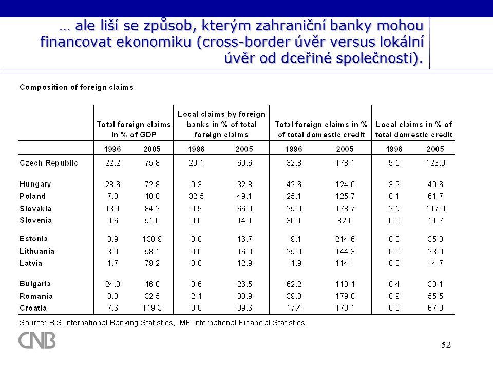 52 … ale liší se způsob, kterým zahraniční banky mohou financovat ekonomiku (cross-border úvěr versus lokální úvěr od dceřiné společnosti).