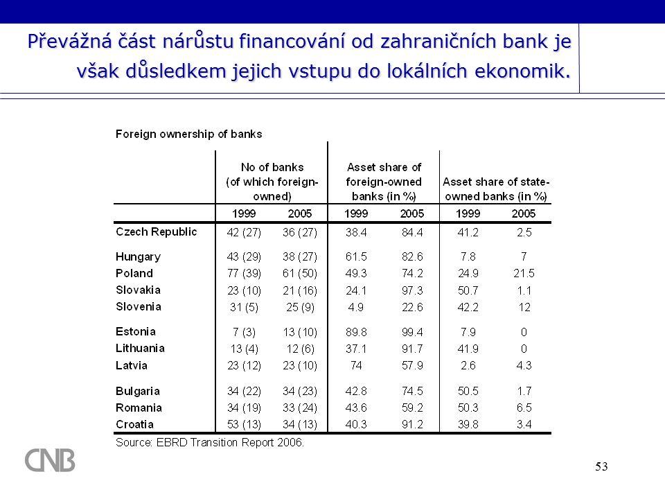 53 Převážná část nárůstu financování od zahraničních bank je však důsledkem jejich vstupu do lokálních ekonomik.
