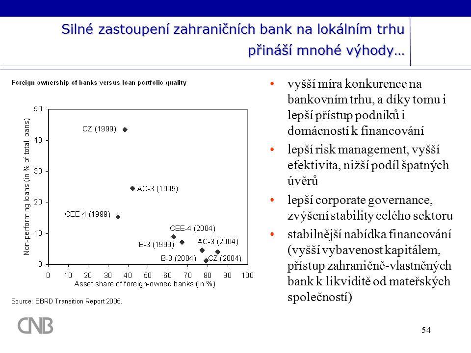 54 Silné zastoupení zahraničních bank na lokálním trhu přináší mnohé výhody… vyšší míra konkurence na bankovním trhu, a díky tomu i lepší přístup podniků i domácností k financování lepší risk management, vyšší efektivita, nižší podíl špatných úvěrů lepší corporate governance, zvýšení stability celého sektoru stabilnější nabídka financování (vyšší vybavenost kapitálem, přístup zahraničně-vlastněných bank k likviditě od mateřských společností)