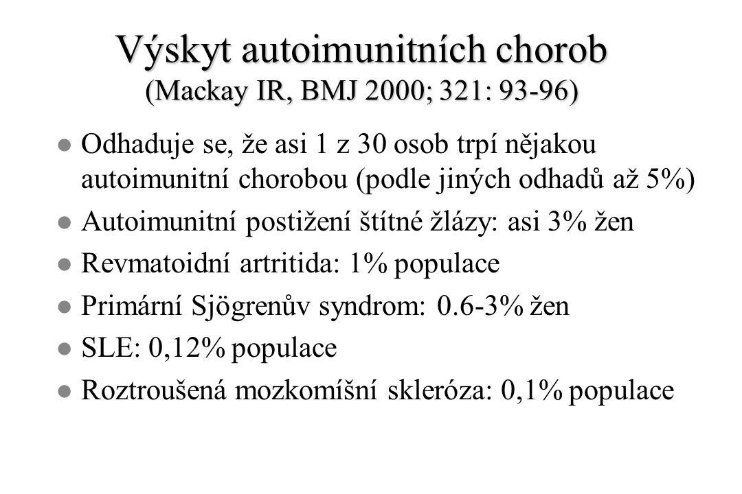 Výskyt autoimunitních chorob (Mackay IR, BMJ 2000; 321: 93-96) l Odhaduje se, že asi 1 z 30 osob trpí nějakou autoimunitní chorobou (podle jiných odhadů až 5%) l Autoimunitní postižení štítné žlázy: asi 3% žen l Revmatoidní artritida: 1% populace l Primární Sjögrenův syndrom: 0.6-3% žen l SLE: 0,12% populace l Roztroušená mozkomíšní skleróza: 0,1% populace