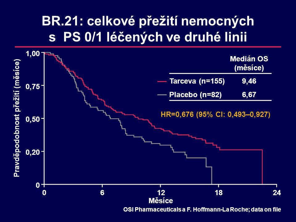 BR.21: celkové přežití nemocných s PS 0/1 léčených ve druhé linii HR=0,676 (95% CI: 0,493–0,927) Měsíce 06121824 Pravděpodobnost přežití (měsíce) OSI