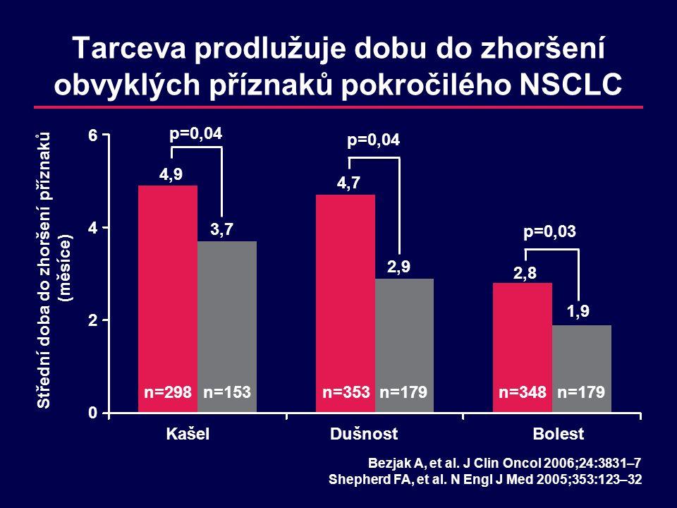 p=0,04 Tarceva prodlužuje dobu do zhoršení obvyklých příznaků pokročilého NSCLC Střední doba do zhoršení příznaků (měsíce) KašelDušnostBolest Bezjak A