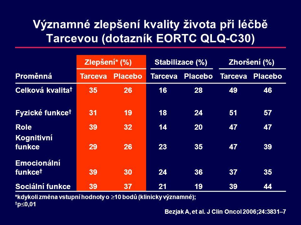 Významné zlepšení kvality života při léčbě Tarcevou (dotazník EORTC QLQ-C30) Zlepšení* (%)Stabilizace (%)Zhoršení (%) ProměnnáTarcevaPlacebo TarcevaPl