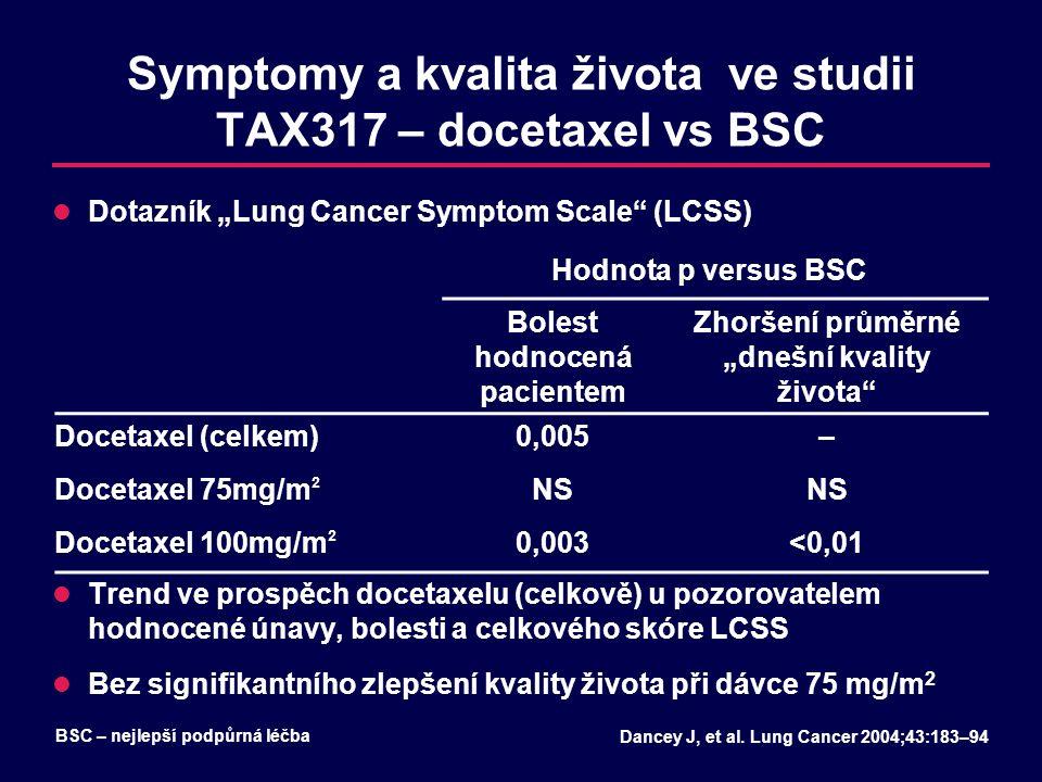 """Symptomy a kvalita života ve studii TAX317 – docetaxel vs BSC Dotazník """"Lung Cancer Symptom Scale"""" (LCSS) Trend ve prospěch docetaxelu (celkově) u poz"""