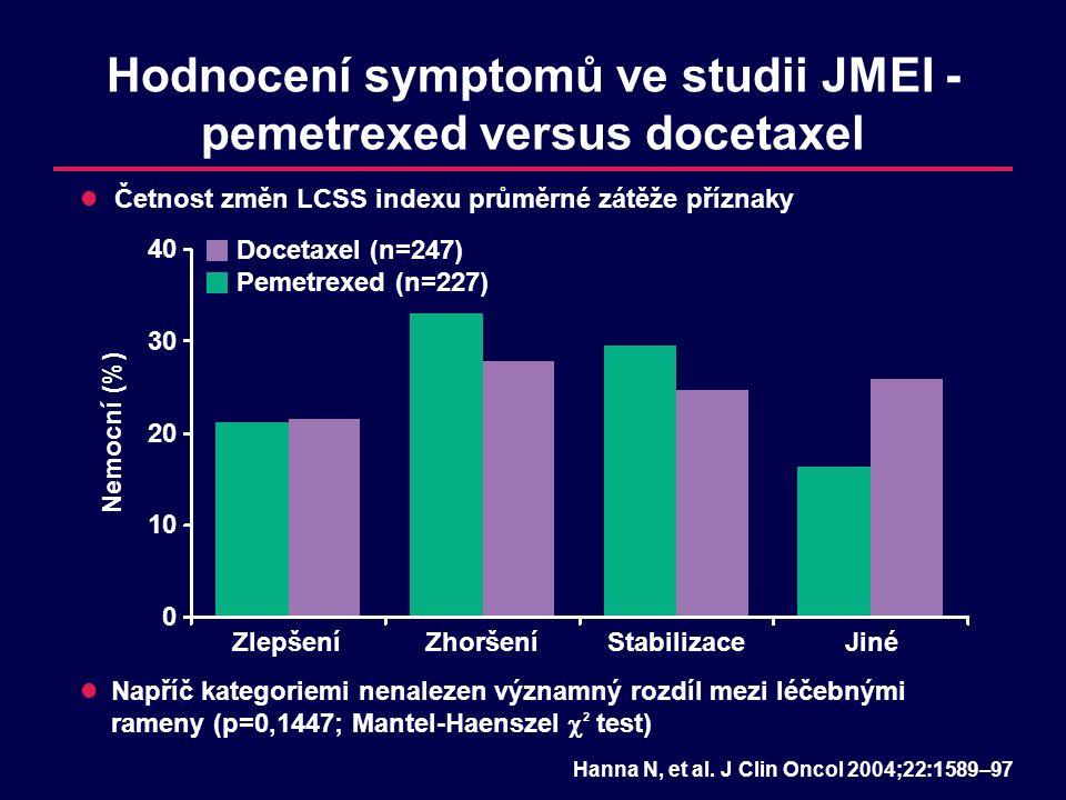 Hodnocení symptomů ve studii JMEI - pemetrexed versus docetaxel Napříč kategoriemi nenalezen významný rozdíl mezi léčebnými rameny (p=0,1447; Mantel-H