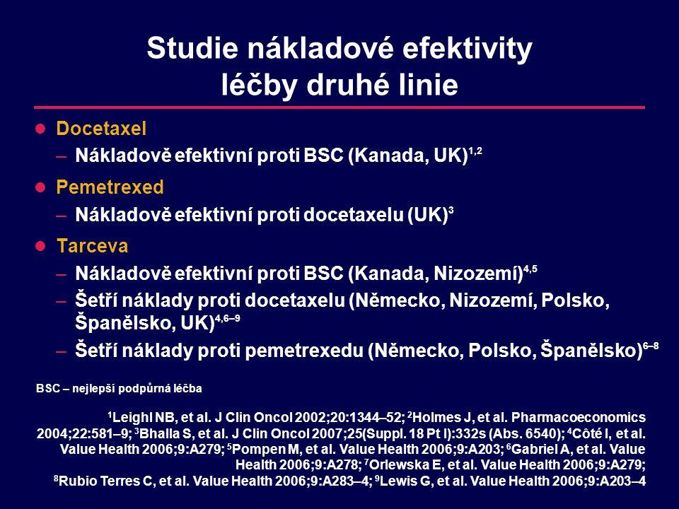 Studie nákladové efektivity léčby druhé linie Docetaxel –Nákladově efektivní proti BSC (Kanada, UK) 1,2 Pemetrexed –Nákladově efektivní proti docetaxelu (UK) 3 Tarceva –Nákladově efektivní proti BSC (Kanada, Nizozemí) 4,5 –Šetří náklady proti docetaxelu (Německo, Nizozemí, Polsko, Španělsko, UK) 4,6–9 –Šetří náklady proti pemetrexedu (Německo, Polsko, Španělsko) 6–8 1 Leighl NB, et al.