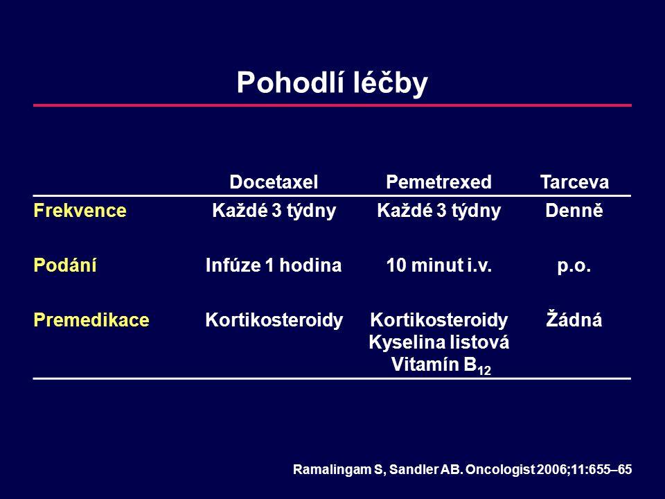 Pohodlí léčby DocetaxelPemetrexedTarceva FrekvenceKaždé 3 týdny Denně PodáníInfúze 1 hodina10 minut i.v.p.o. PremedikaceKortikosteroidyKortikosteroidy