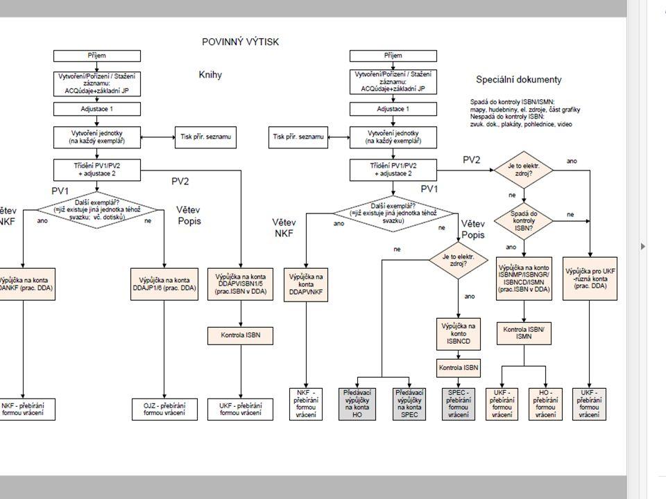 Doplňování dokumentů (akvizice) Povinný výtisk (70%) (zákon o povinném výtisku neperiodických publikací (37/95) Nákup a výměna (domácí/zahr.