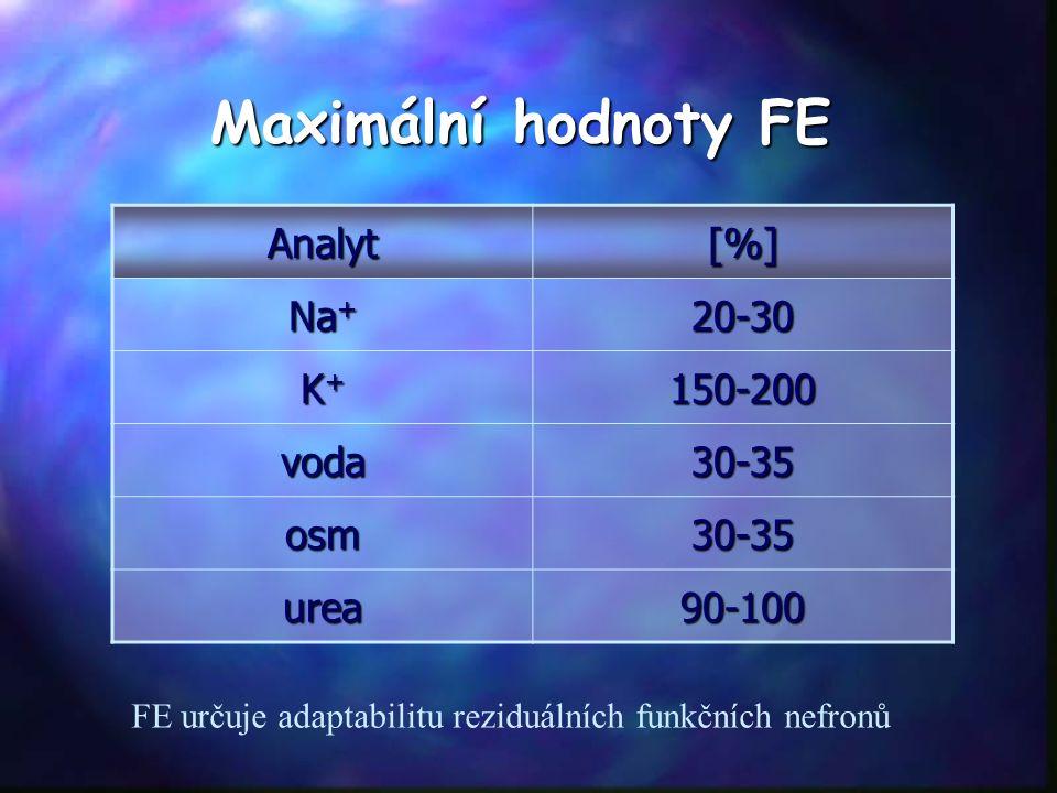 Maximální hodnoty FE Analyt [%][%][%][%] Na + 20-30 K+K+K+K+150-200 voda30-35 osm30-35 urea90-100 FE určuje adaptabilitu reziduálních funkčních nefronů