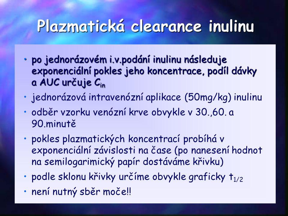 po jednorázovém i.v.podání inulinu následuje exponenciální pokles jeho koncentrace, podíl dávky a AUC určuje C inpo jednorázovém i.v.podání inulinu následuje exponenciální pokles jeho koncentrace, podíl dávky a AUC určuje C in jednorázová intravenózní aplikace (50mg/kg) inulinu odběr vzorku venózní krve obvykle v 30.,60.