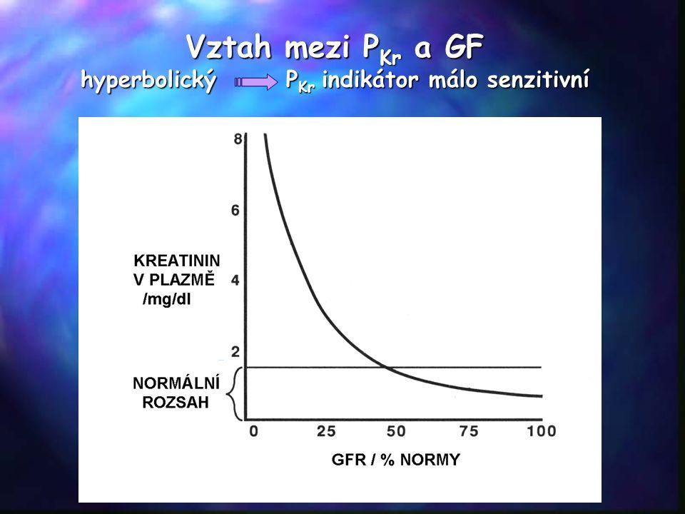 Vztah mezi P Kr a GF hyperbolický P Kr indikátor málo senzitivní