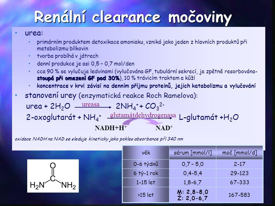 Renální clearance močoviny urea: primárním produktem detoxikace amoniaku, vzniká jako jeden z hlavních produktů při metabolizmu bílkovin tvorba probíhá v játrech denní produkce je asi 0,5 – 0,7 mol/den stoupá při omezení GF pod 30%cca 90 % se vylučuje ledvinami (vylučována GF, tubulární sekrecí, je zpětně resorbována- stoupá při omezení GF pod 30%), 10 % trávicím traktem a kůží koncentrace v krvi závisí na denním příjmu proteinů, jejich katabolizmu a vylučování stanovení urey (enzymatická reakce Roch Ramelova): urea + 2H 2 O 2NH 4 + + CO 3 2- 2-oxoglutarát + NH 4 + L-glutamát +H 2 O oxidace NADH na NAD se sleduje kineticky jako pokles absorbance při 340 nm ureasa glutamátdehydrogenasa NADH+H + NAD + věksérum [mmol/l]moč [mmol/d] 0-6 týdnů0,7 – 5,02-17 6 tý-1 rok0,4-5,429-123 1-15 let1,8-6,767-333 >15 let M: 2,8-8,0 Ž: 2,0-6,7 167-583
