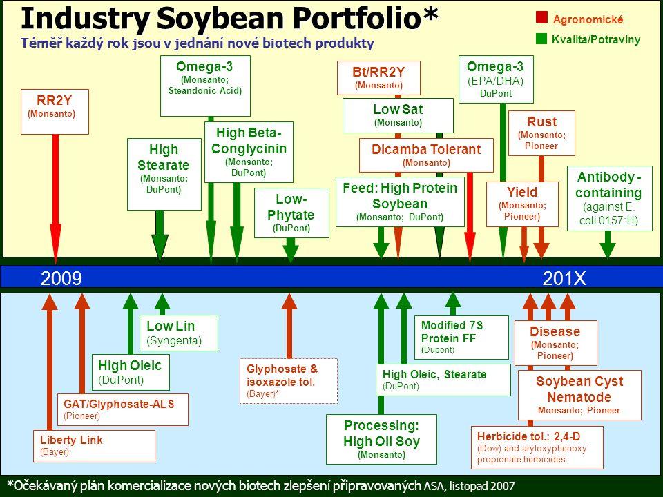 Bt/RR2Y (Monsanto) Low Sat (Monsanto) Omega-3 (Monsanto; Steandonic Acid) High Stearate (Monsanto; DuPont) High Beta- Conglycinin (Monsanto; DuPont) Industry Soybean Portfolio* Industry Soybean Portfolio* Téměř každý rok jsou v jednání nové biotech produkty Processing: High Oil Soy (Monsanto) High Oleic (DuPont) Liberty Link (Bayer) □ Agronomické □ Kvalita/Potraviny RR2Y (Monsanto) 201X 2009 Modified 7S Protein FF (Dupont) High Oleic, Stearate (DuPont) Low Lin (Syngenta) Glyphosate & isoxazole tol.