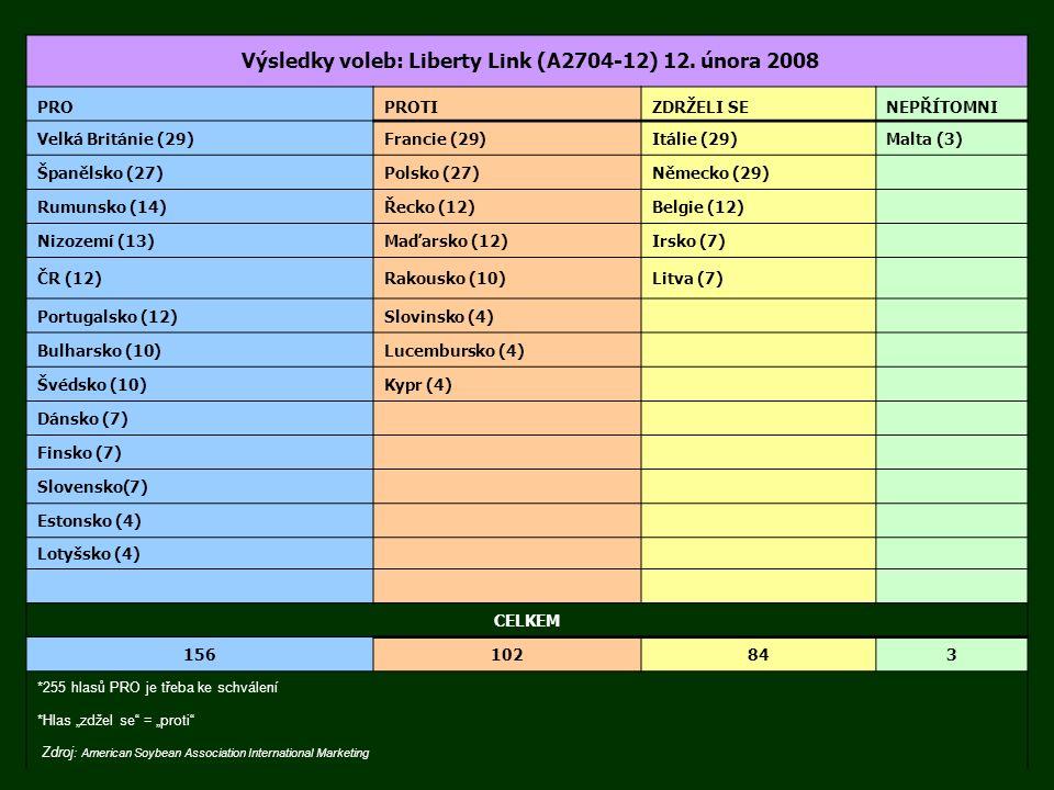 Výsledky voleb: Liberty Link (A2704-12) 12. února 2008 PROPROTIZDRŽELI SENEPŘÍTOMNI Velká Británie (29)Francie (29)Itálie (29)Malta (3) Španělsko (27)