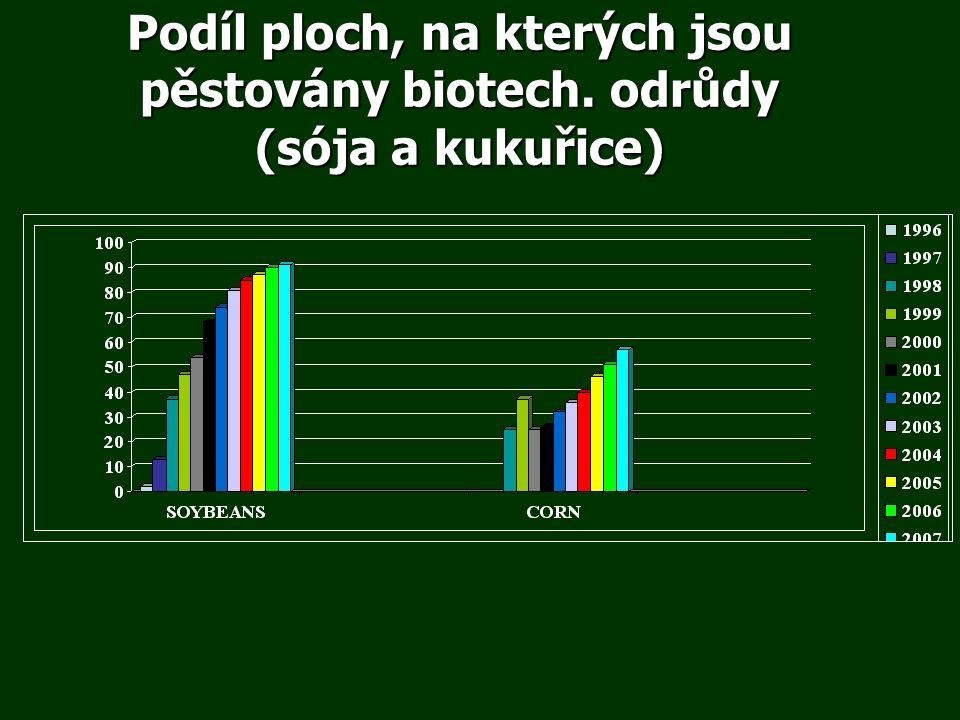 Podíl ploch, na kterých jsou pěstovány biotech. odrůdy (sója a kukuřice)