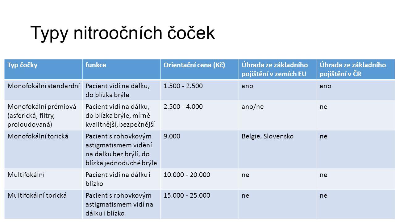 Typy nitroočních čoček Typ čočkyfunkceOrientační cena (Kč)Úhrada ze základního pojištění v zemích EU Úhrada ze základního pojištění v ČR Monofokální standardníPacient vidí na dálku, do blízka brýle 1.500 - 2.500ano Monofokální prémiová (asferická, filtry, proloudovaná) Pacient vidí na dálku, do blízka brýle, mírně kvalitnější, bezpečnější 2.500 - 4.000ano/nene Monofokální torickáPacient s rohovkovým astigmatismem vidění na dálku bez brýlí, do blízka jednoduché brýle 9.000Belgie, Slovenskone MultifokálníPacient vidí na dálku i blízko 10.000 - 20.000ne Multifokální torickáPacient s rohovkovým astigmatismem vidí na dálku i blízko 15.000 - 25.000ne