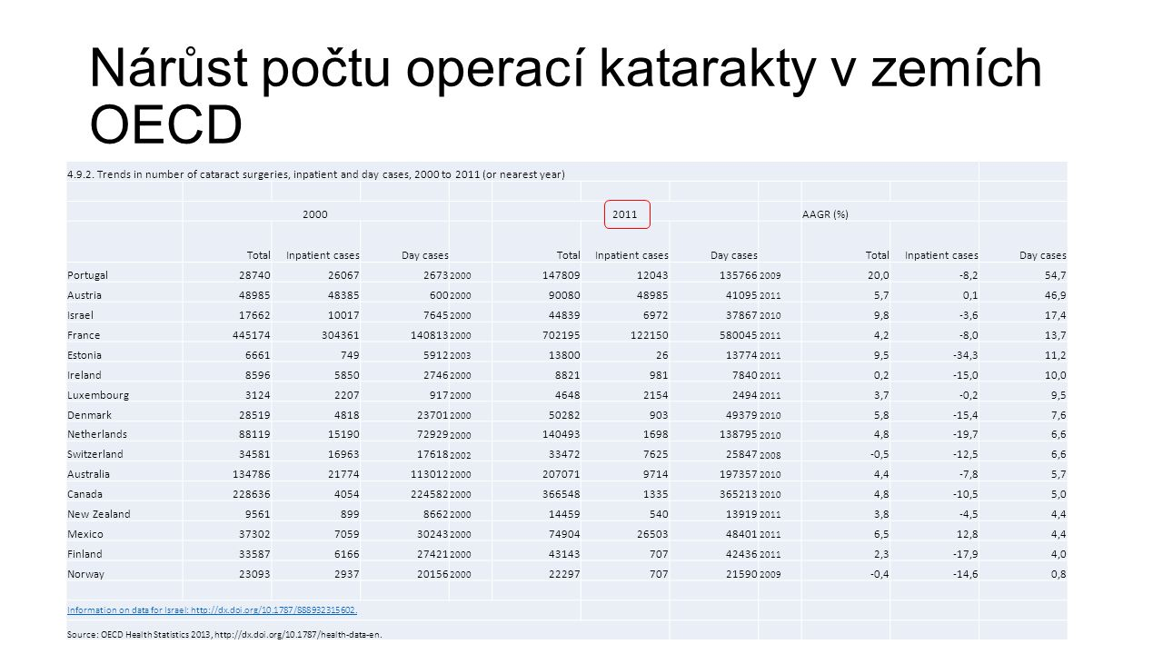 Nárůst počtu operací katarakty v zemích OECD 4.9.2. Trends in number of cataract surgeries, inpatient and day cases, 2000 to 2011 (or nearest year) 20