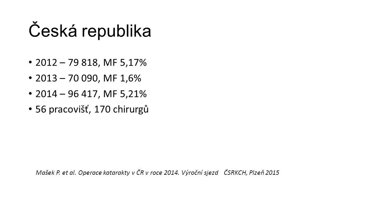 Česká republika 2012 – 79 818, MF 5,17% 2013 – 70 090, MF 1,6% 2014 – 96 417, MF 5,21% 56 pracovišť, 170 chirurgů Mašek P.