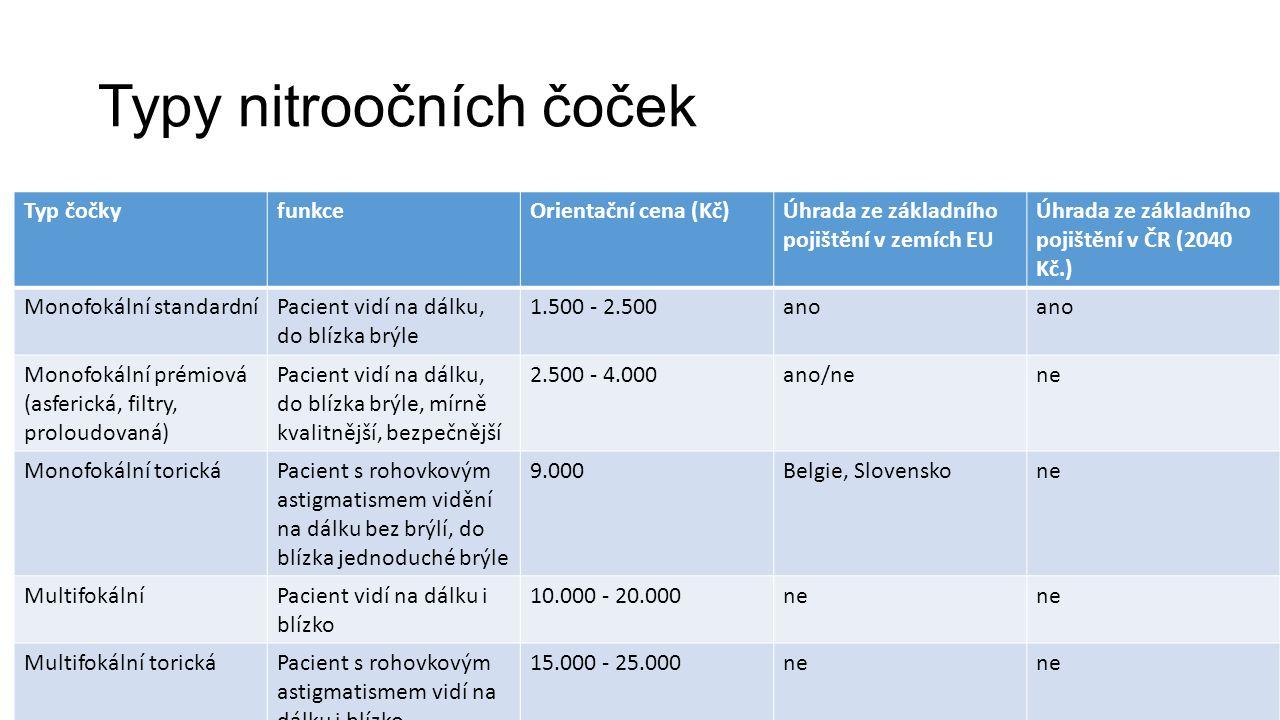 Typy nitroočních čoček Typ čočkyfunkceOrientační cena (Kč)Úhrada ze základního pojištění v zemích EU Úhrada ze základního pojištění v ČR (2040 Kč.) Monofokální standardníPacient vidí na dálku, do blízka brýle 1.500 - 2.500ano Monofokální prémiová (asferická, filtry, proloudovaná) Pacient vidí na dálku, do blízka brýle, mírně kvalitnější, bezpečnější 2.500 - 4.000ano/nene Monofokální torickáPacient s rohovkovým astigmatismem vidění na dálku bez brýlí, do blízka jednoduché brýle 9.000Belgie, Slovenskone MultifokálníPacient vidí na dálku i blízko 10.000 - 20.000ne Multifokální torickáPacient s rohovkovým astigmatismem vidí na dálku i blízko 15.000 - 25.000ne