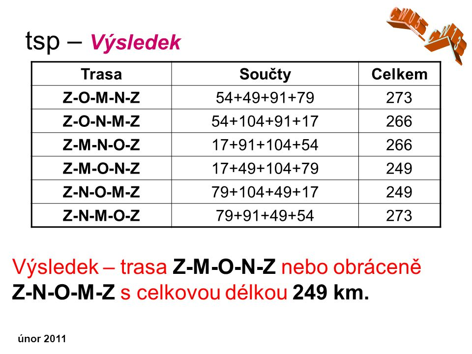 tsp – Výsledek Výsledek – trasa Z-M-O-N-Z nebo obráceně Z-N-O-M-Z s celkovou délkou 249 km.