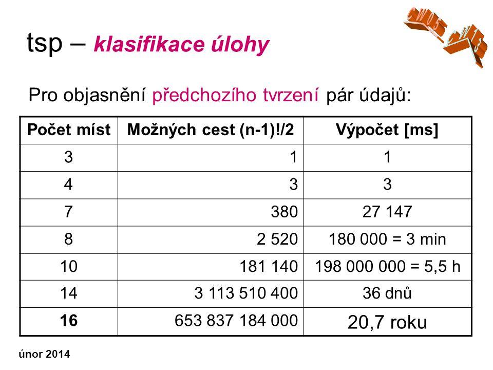 únor 2014 tsp – klasifikace úlohy Pro objasnění předchozího tvrzení pár údajů: Počet místMožných cest (n-1)!/2Výpočet [ms] 311 433 738027 147 82 520180 000 = 3 min 10181 140198 000 000 = 5,5 h 143 113 510 40036 dnů 16653 837 184 000 20,7 roku