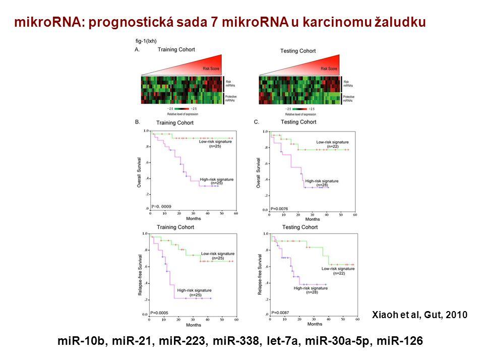 miR-10b, miR-21, miR-223, miR-338, let-7a, miR-30a-5p, miR-126 Xiaoh et al, Gut, 2010 mikroRNA: prognostická sada 7 mikroRNA u karcinomu žaludku