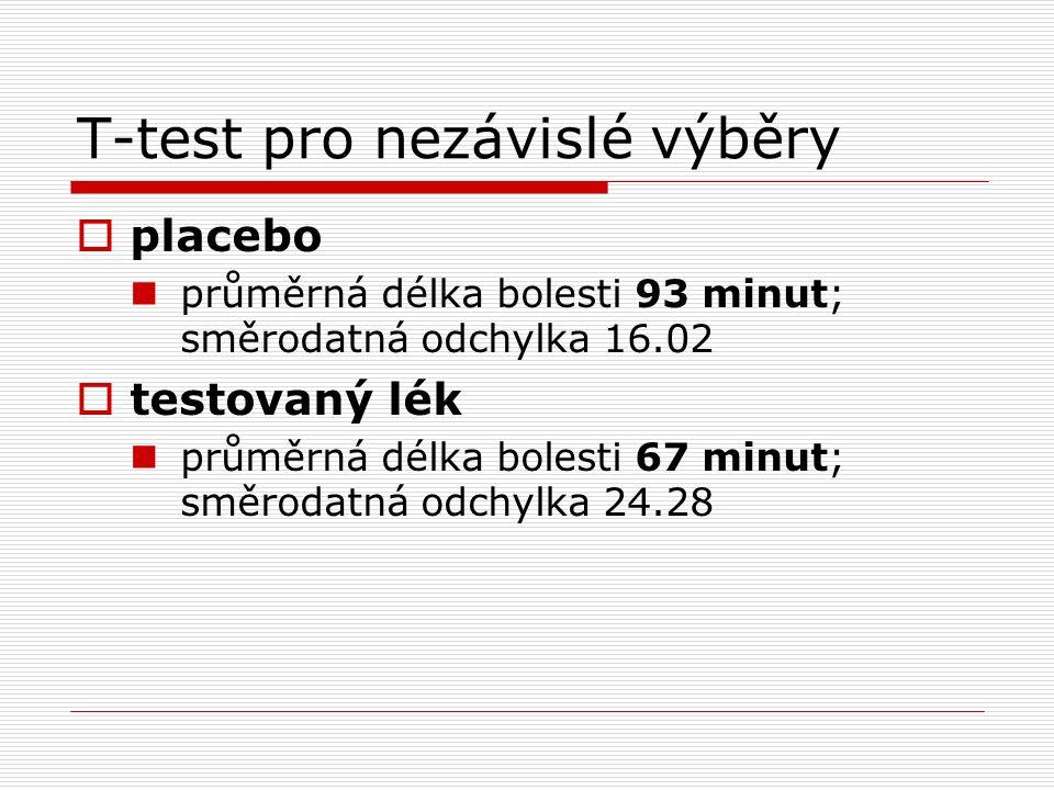 T-test pro nezávislé výběry  placebo průměrná délka bolesti 93 minut; směrodatná odchylka 16.02  testovaný lék průměrná délka bolesti 67 minut; směrodatná odchylka 24.28