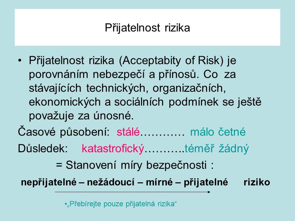 Přijatelnost rizika Přijatelnost rizika (Acceptabity of Risk) je porovnáním nebezpečí a přínosů.
