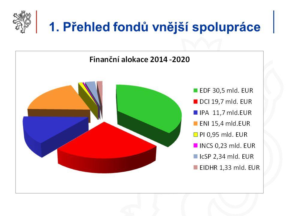 1. Přehled fondů vnější spolupráce