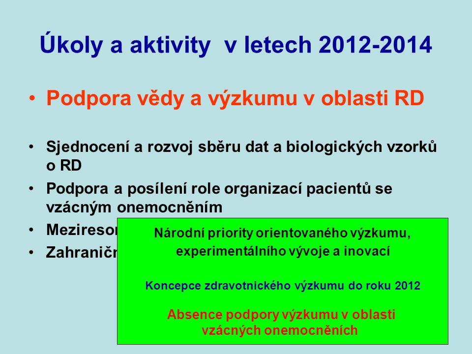 Úkoly a aktivity v letech 2012-2014 Podpora vědy a výzkumu v oblasti RD Sjednocení a rozvoj sběru dat a biologických vzorků o RD Podpora a posílení role organizací pacientů se vzácným onemocněním Meziresortní a mezioborová spolupráce Zahraniční spolupráce v oblasti RD Národní priority orientovaného výzkumu, experimentálního vývoje a inovací Koncepce zdravotnického výzkumu do roku 2012 Absence podpory výzkumu v oblasti vzácných onemocněních