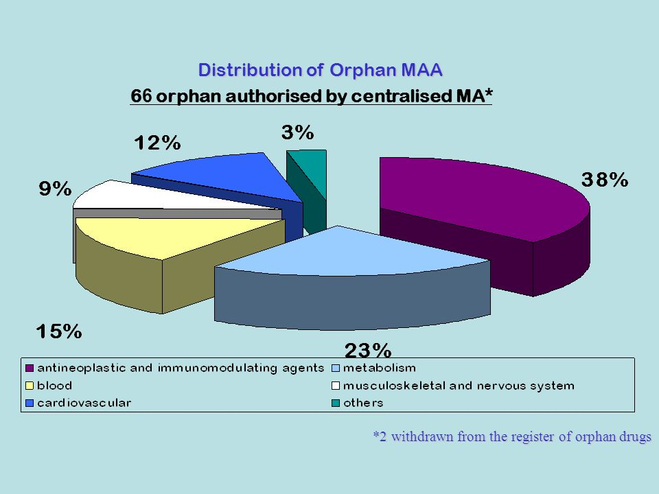 6 6 orphan authorised by centralised MA* *2 withdrawn from the register of orphan drugs Distribution of Orphan MAA