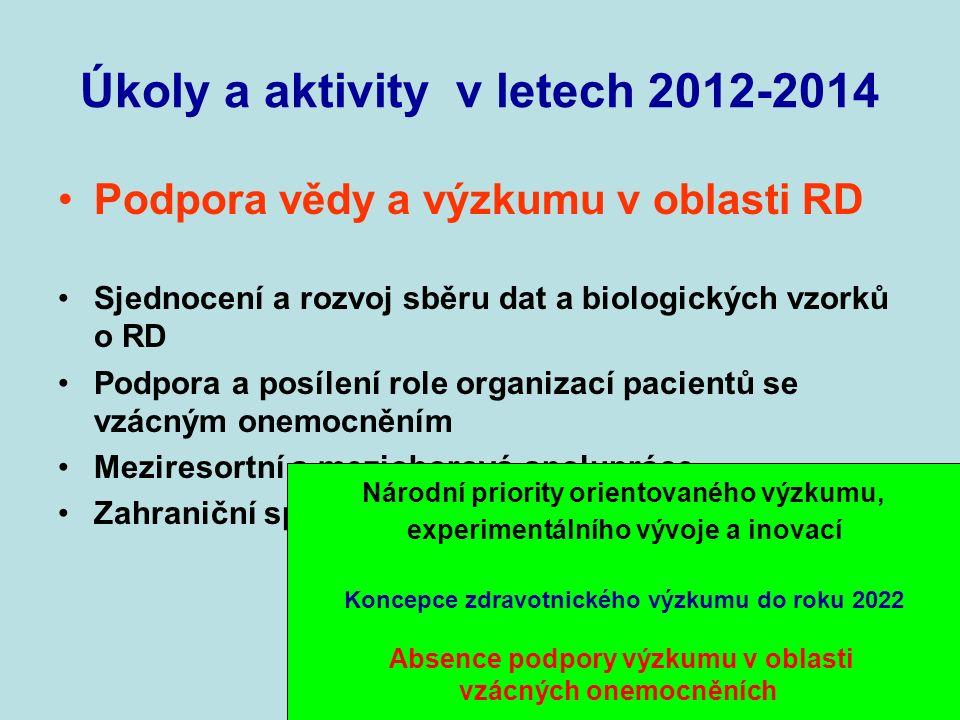 Úkoly a aktivity v letech 2012-2014 Podpora vědy a výzkumu v oblasti RD Sjednocení a rozvoj sběru dat a biologických vzorků o RD Podpora a posílení role organizací pacientů se vzácným onemocněním Meziresortní a mezioborová spolupráce Zahraniční spolupráce v oblasti RD Národní priority orientovaného výzkumu, experimentálního vývoje a inovací Koncepce zdravotnického výzkumu do roku 2022 Absence podpory výzkumu v oblasti vzácných onemocněních