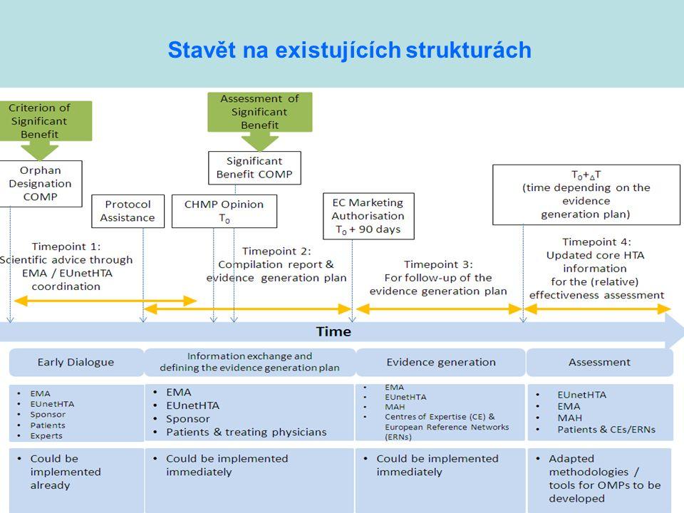 Vzácná onemocnění - PSPČR, květen 2014 Stavět na existujících strukturách