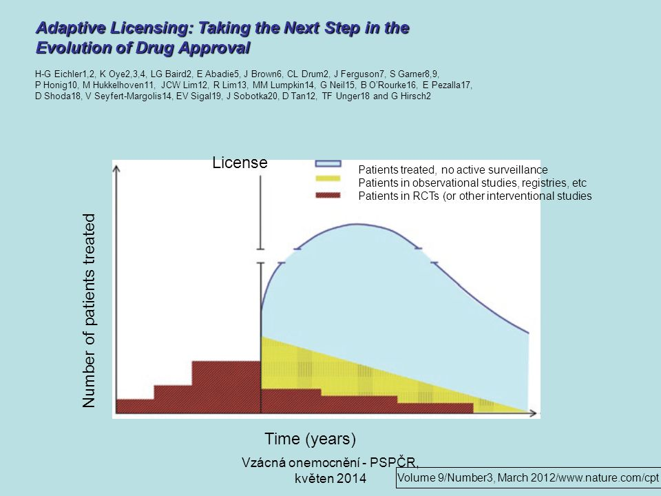 Patients treated, no active surveillance Patients in observational studies, registries, etc Patients in RCTs (or other interventional studies Time (years) License Number of patients treated Adaptive Licensing: Taking the Next Step in the Evolution of Drug Approval H-G Eichler1,2, K Oye2,3,4, LG Baird2, E Abadie5, J Brown6, CL Drum2, J Ferguson7, S Garner8,9, P Honig10, M Hukkelhoven11, JCW Lim12, R Lim13, MM Lumpkin14, G Neil15, B O'Rourke16, E Pezalla17, D Shoda18, V Seyfert-Margolis14, EV Sigal19, J Sobotka20, D Tan12, TF Unger18 and G Hirsch2 Volume 9/Number3, March 2012/www.nature.com/cpt