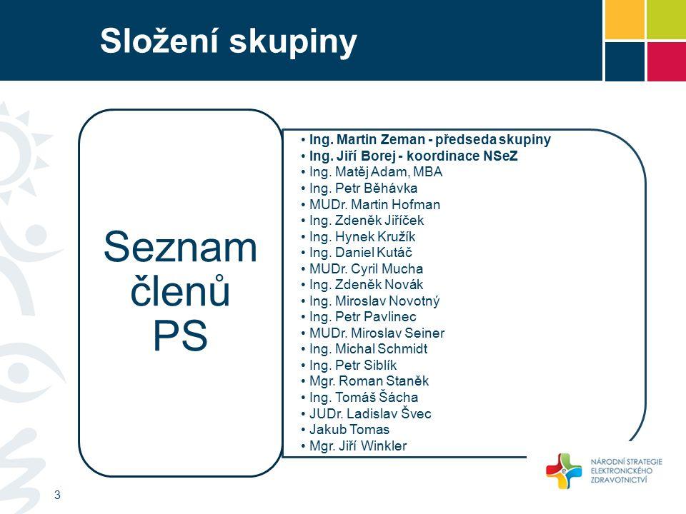 Složení skupiny Ing. Martin Zeman - předseda skupiny Ing.