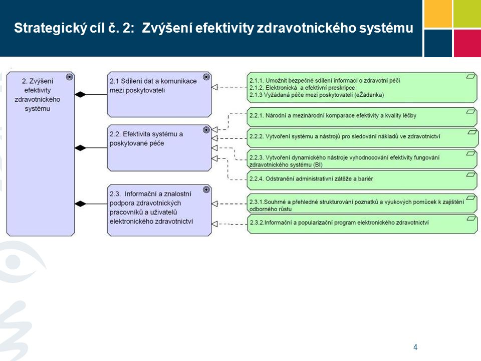 Strategický cíl č. 2: Zvýšení efektivity zdravotnického systému 4