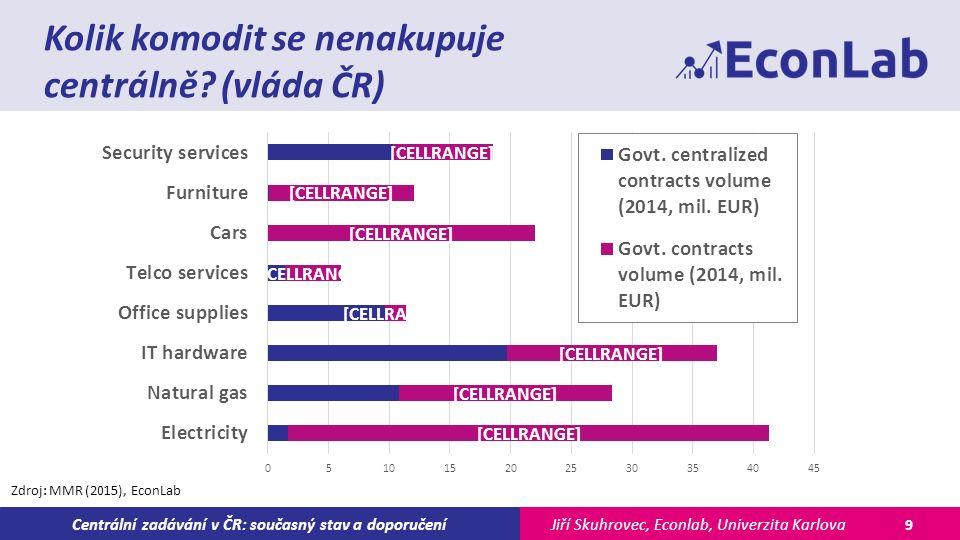 Jiří Skuhrovec, Econlab, Univerzita KarlovaCentrální zadávání v ČR: současný stav a doporučení Kolik komodit se nenakupuje centrálně.