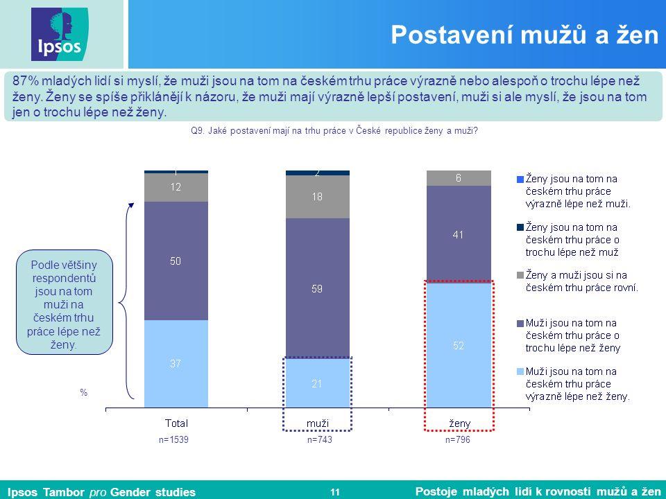 Ipsos Tambor pro Gender studies Postoje mladých lidí k rovnosti mužů a žen 11 Postavení mužů a žen % 87% mladých lidí si myslí, že muži jsou na tom na českém trhu práce výrazně nebo alespoň o trochu lépe než ženy.
