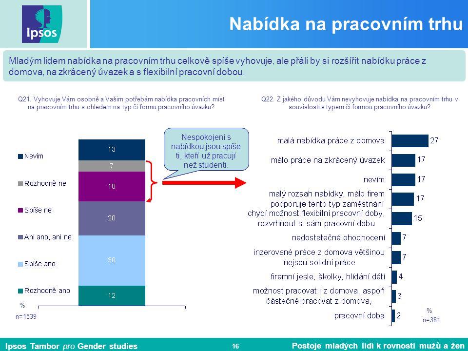 Ipsos Tambor pro Gender studies Postoje mladých lidí k rovnosti mužů a žen 16 Nabídka na pracovním trhu n=1539 Mladým lidem nabídka na pracovním trhu celkově spíše vyhovuje, ale přáli by si rozšířit nabídku práce z domova, na zkrácený úvazek a s flexibilní pracovní dobou.