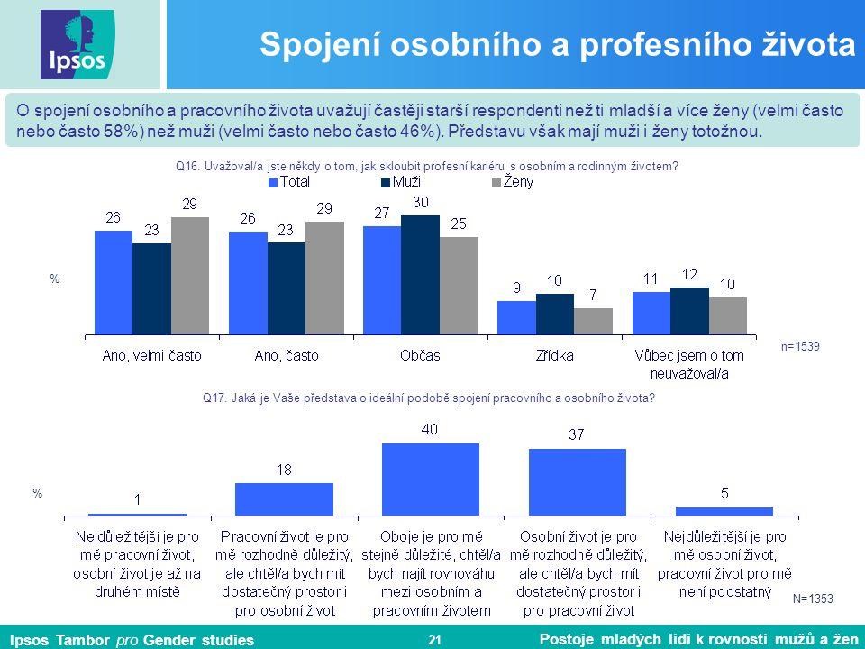 Ipsos Tambor pro Gender studies Postoje mladých lidí k rovnosti mužů a žen 21 Spojení osobního a profesního života n=1539 Q16.