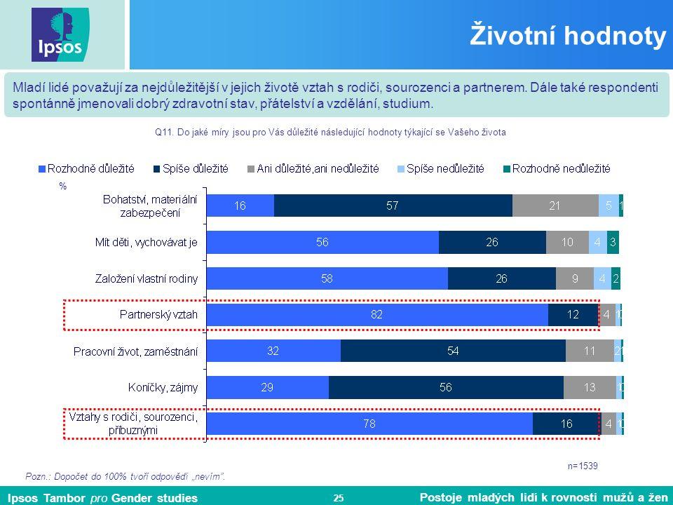 Ipsos Tambor pro Gender studies Postoje mladých lidí k rovnosti mužů a žen 25 Životní hodnoty % Q11.