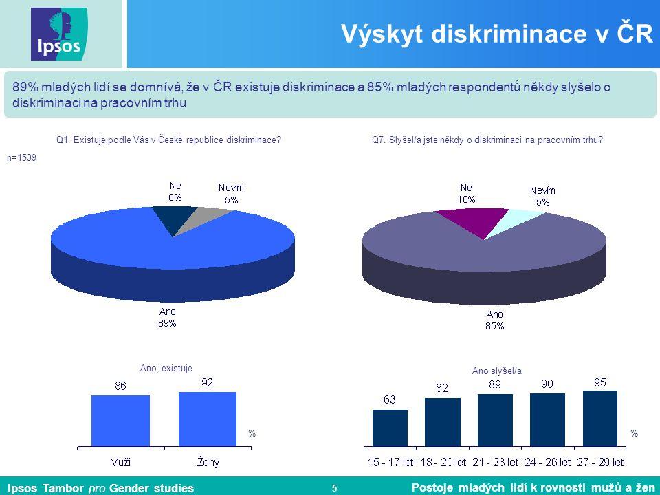 Ipsos Tambor pro Gender studies Postoje mladých lidí k rovnosti mužů a žen 5 Výskyt diskriminace v ČR 89% mladých lidí se domnívá, že v ČR existuje diskriminace a 85% mladých respondentů někdy slyšelo o diskriminaci na pracovním trhu Q1.