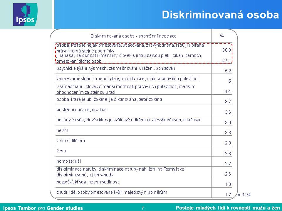 Ipsos Tambor pro Gender studies Postoje mladých lidí k rovnosti mužů a žen 8 n=1539 n=743 n=796 Osobní zkušenost s diskriminací % Především ženy, téměř polovina z nich, někdy zažily diskriminaci kvůli pohlaví.