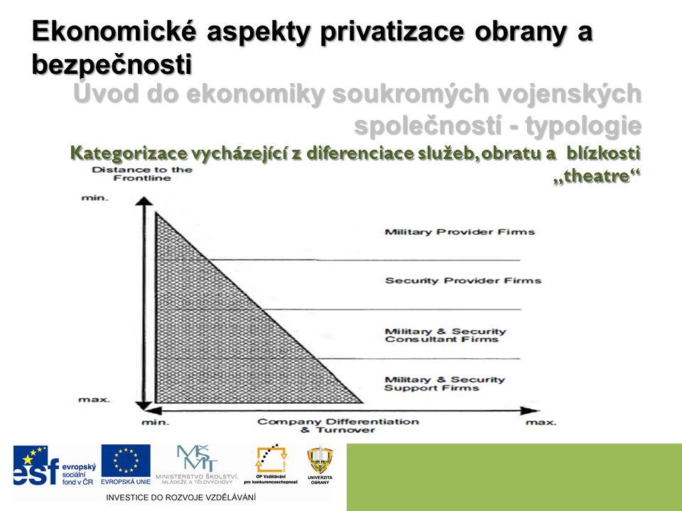 Ekonomické aspekty privatizace obrany a bezpečnosti Úvod do ekonomiky soukromých vojenských společností - typologie Kategorizace vycházející z diferen